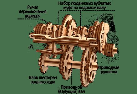 Механизм механической коробки передач состоит из:
